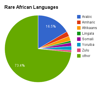 the population and languages spoken in nigeria The answer is yes,if you consider that there are over 300 languages spoken in nigeria and yoruba is the language of the  (and nigeria's total population.